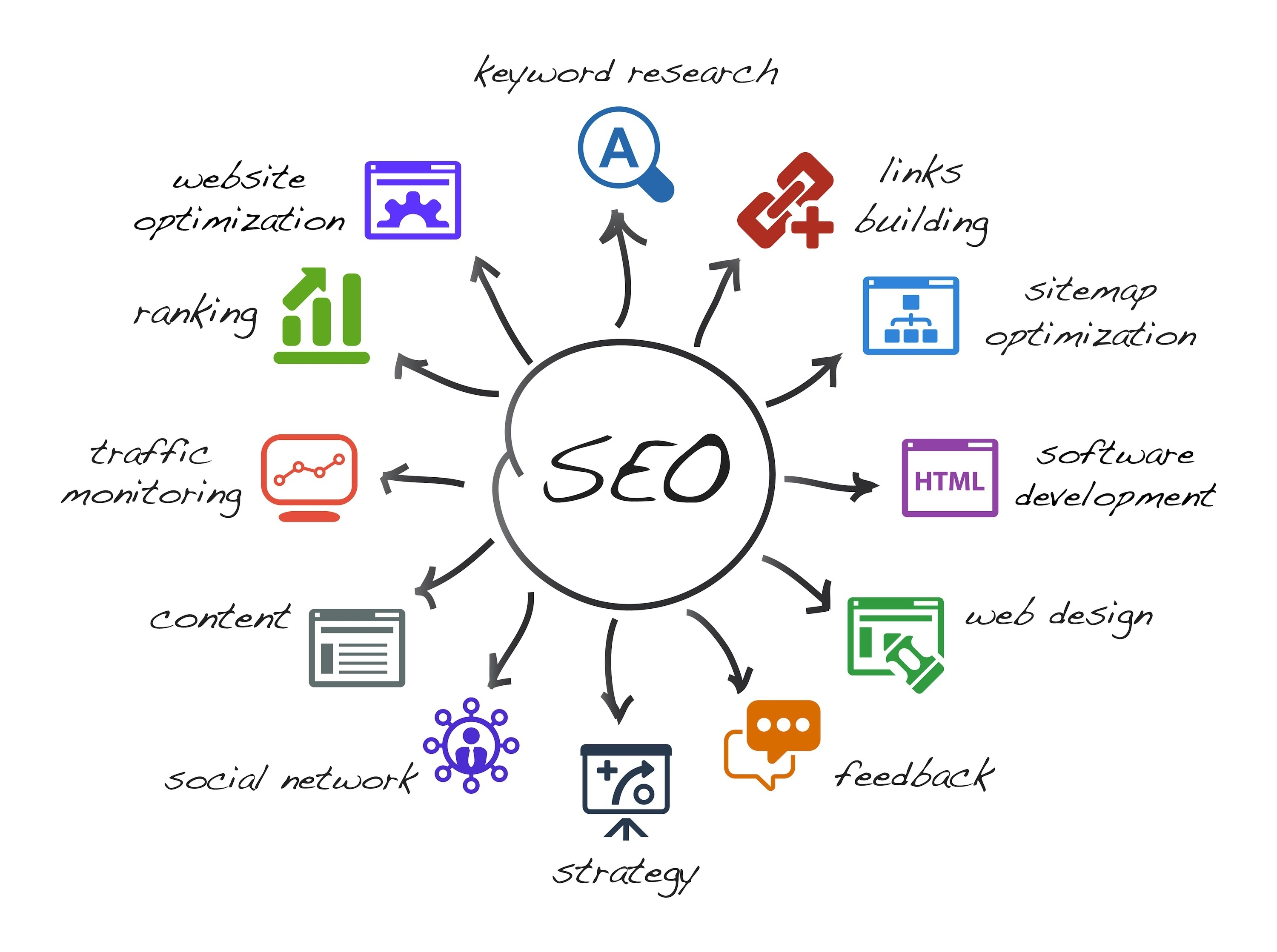 Beginner's Guide to SEO (Search Engine Optimization ...